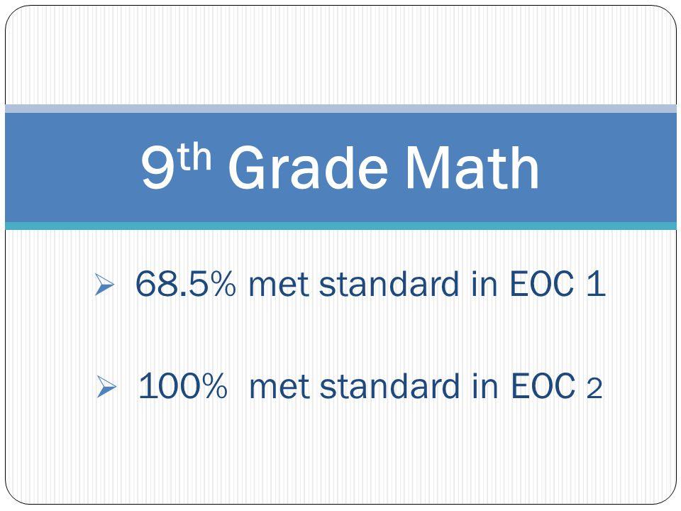  68.5% met standard in EOC 1  100% met standard in EOC 2 9 th Grade Math