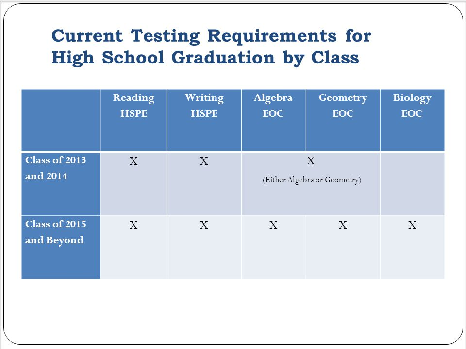 Current Testing Requirements for High School Graduation by Class Reading HSPE Writing HSPE Algebra EOC Geometry EOC Biology EOC Class of 2013 and 2014 XX X (Either Algebra or Geometry) Class of 2015 and Beyond XXXXX