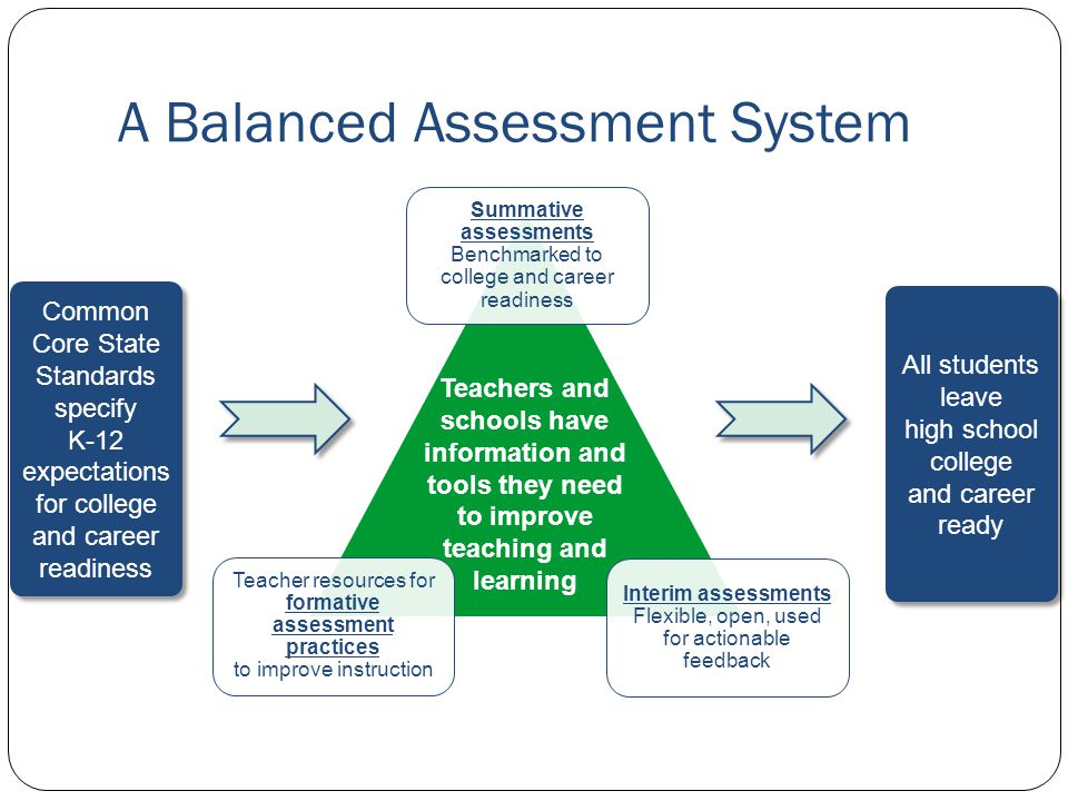 A Balanced Assessment System Common Core State Standards specify K-12 expectations for college and career readiness Common Core State Standards specify K-12 expectations for college and career readiness All students leave high school college and career ready Teachers and schools have information and tools they need to improve teaching and learning Interim assessments Flexible, open, used for actionable feedback Summative assessments Benchmarked to college and career readiness Teacher resources for formative assessment practices to improve instruction