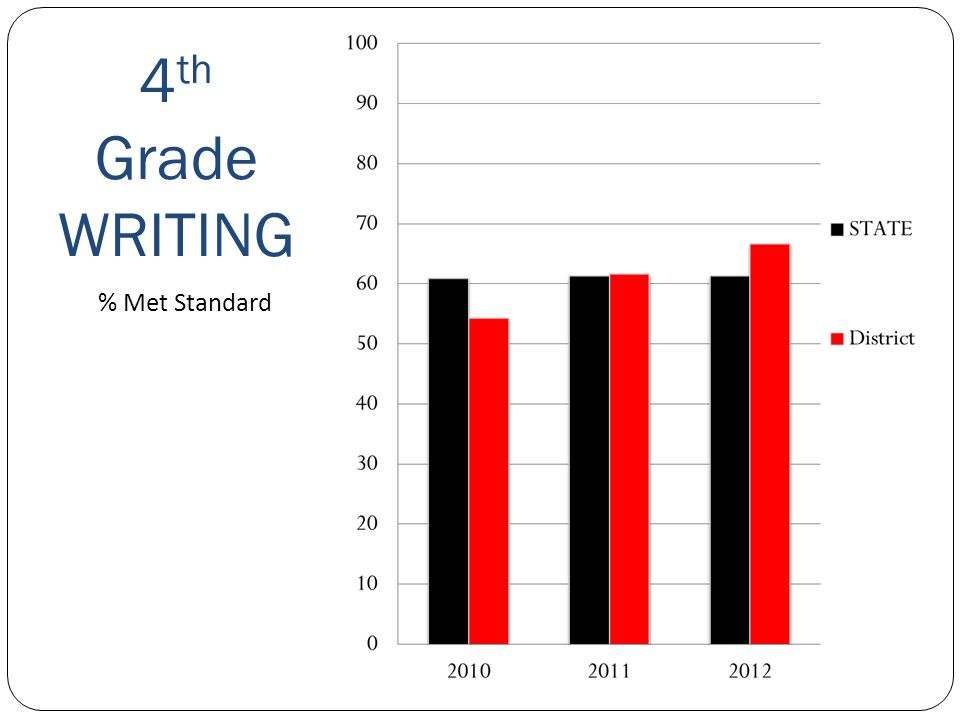 4 th Grade WRITING Sequim School District % Met Standard