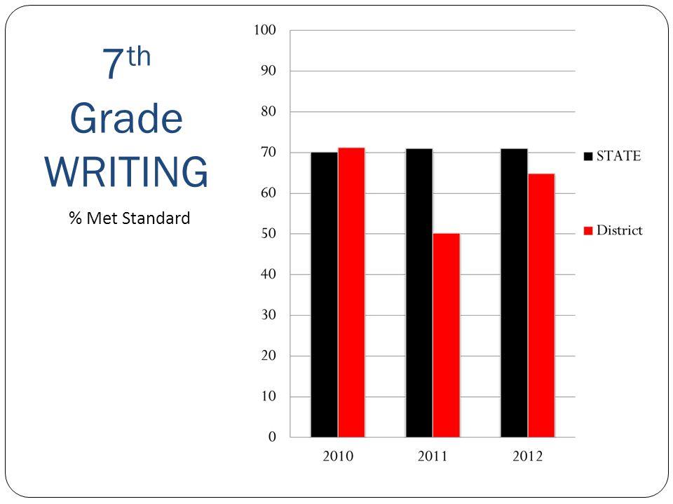 5 th Grade Reading Sequim School District % Met Standard