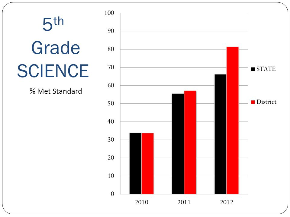 5 th Grade SCIENCE Sequim School District % Met Standard