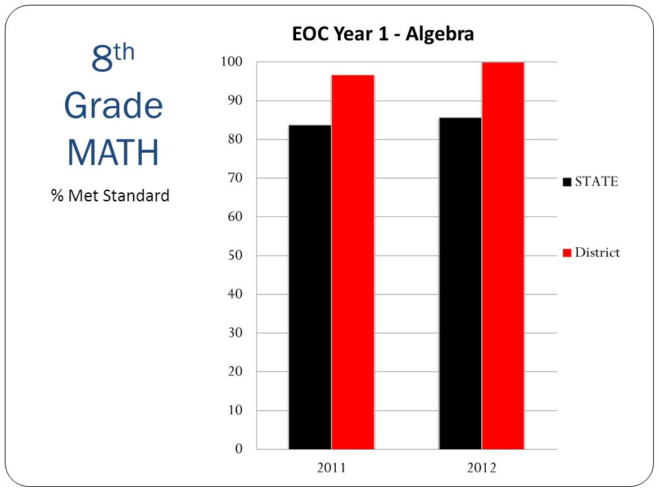 8 th Grade MATH Sequim School District % Met Standard EOC Year 1 - Algebra