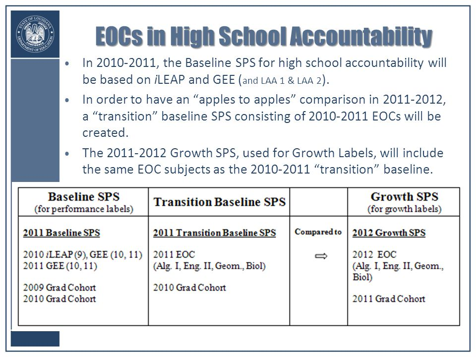 11 EOCs in High School Accountability In 2010-2011, the Baseline SPS for high school accountability will be based on iLEAP and GEE ( and LAA 1 & LAA 2