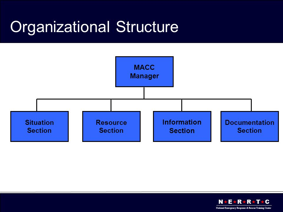 N  E  R  R  T  C National Emergency Response & Rescue Training Center Organizational Structure MACC Manager Situation Section Resource Section Information Section Documentation Section