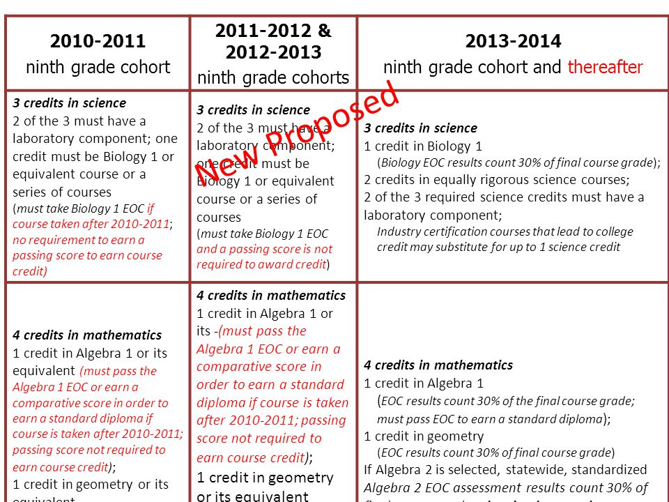 Graduation Requirements for Mathematics and Science 2010-2011 ninth grade cohort 2011-2012 & 2012-2013 ninth grade cohorts 2013-2014 ninth grade cohor