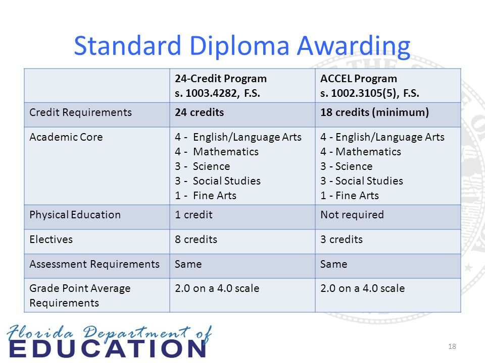 Standard Diploma Awarding 24-Credit Program s. 1003.4282, F.S. ACCEL Program s. 1002.3105(5), F.S. Credit Requirements24 credits18 credits (minimum) A