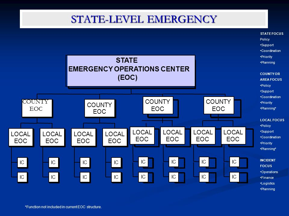 STATE-LEVEL EMERGENCY STATE FOCUS Policy Support Coordination Priority Planning COUNTY OR AREA FOCUS Policy Support Coordination Priority Planning* LO