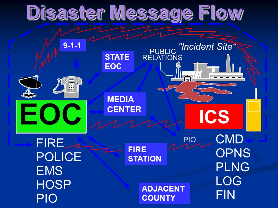 EOC Disaster Message Flow CMD OPNS PLNG LOG FIN PIO PUBLIC RELATIONS FIRE POLICE EMS HOSP PIO