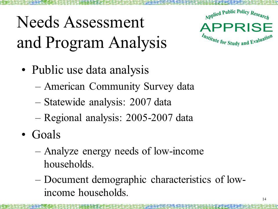 Needs Assessment and Program Analysis Public use data analysis –American Community Survey data –Statewide analysis: 2007 data –Regional analysis: 2005-2007 data Goals –Analyze energy needs of low-income households.