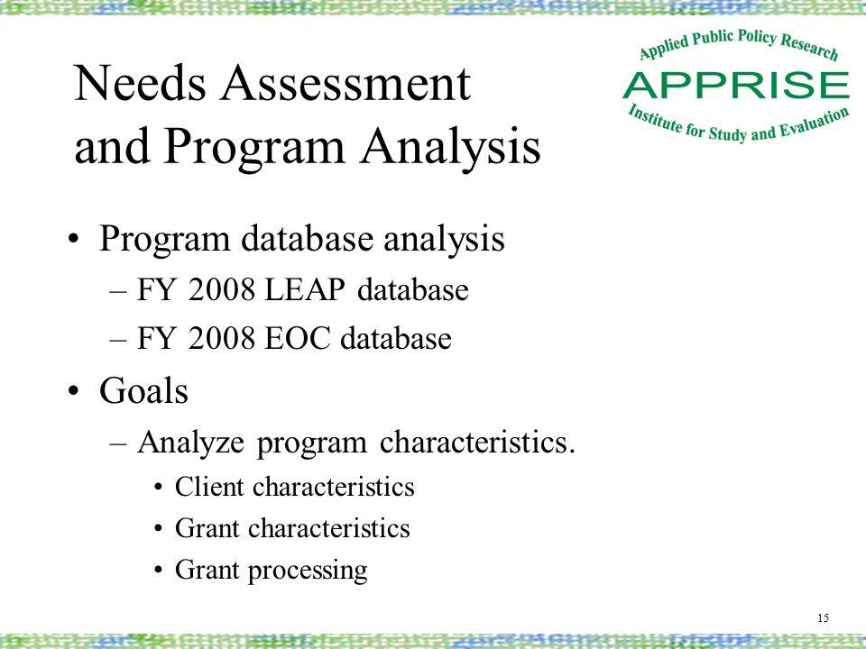 Needs Assessment and Program Analysis Program database analysis –FY 2008 LEAP database –FY 2008 EOC database Goals –Analyze program characteristics.