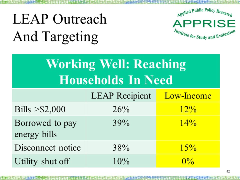 LEAP Outreach And Targeting 42 Working Well: Reaching Households In Need LEAP RecipientLow-Income Bills >$2,00026%12% Borrowed to pay energy bills 39%14% Disconnect notice38%15% Utility shut off10%0%