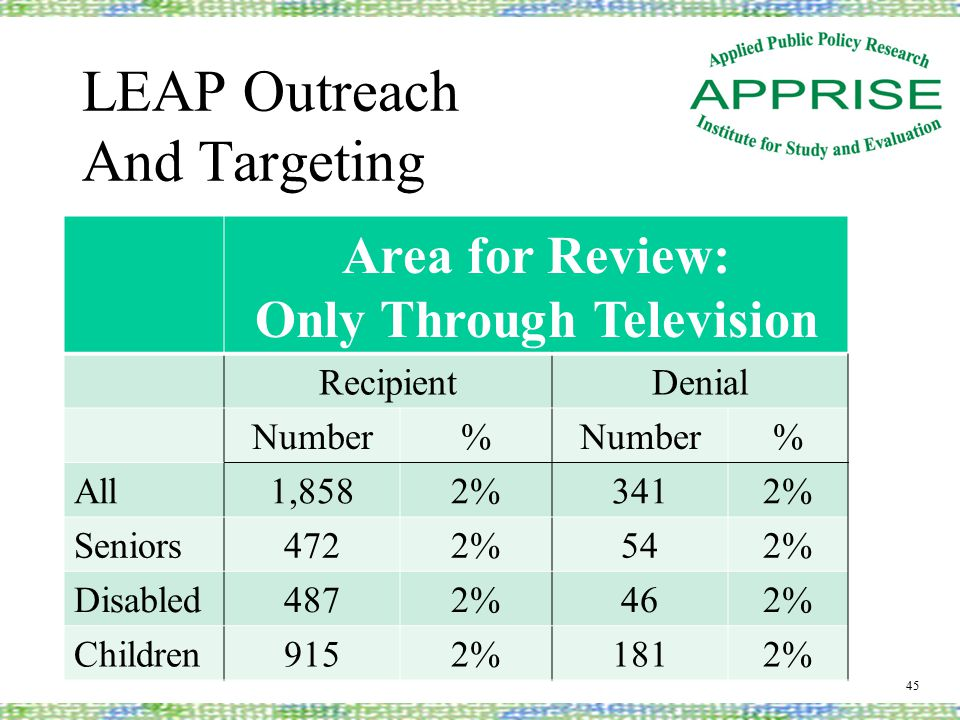LEAP Outreach And Targeting 45 Area for Review: Only Through Television RecipientDenial Number% % All1,8582%3412% Seniors4722%542% Disabled4872%462% Children9152%1812%