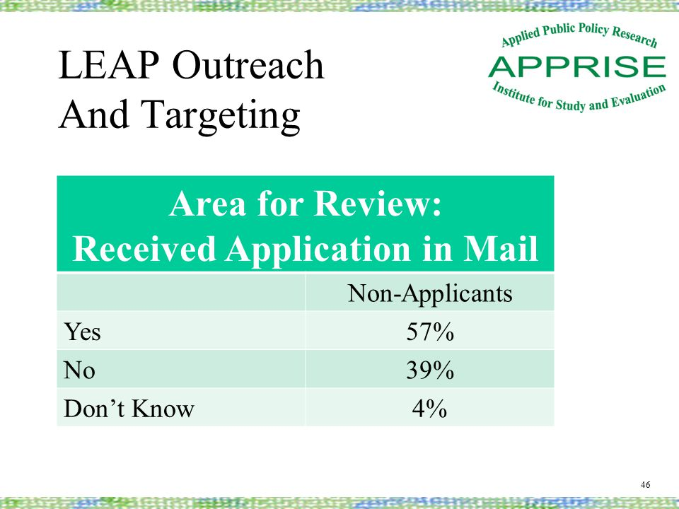 LEAP Outreach And Targeting 46 Area for Review: Received Application in Mail Non-Applicants Yes57% No39% Don't Know4%