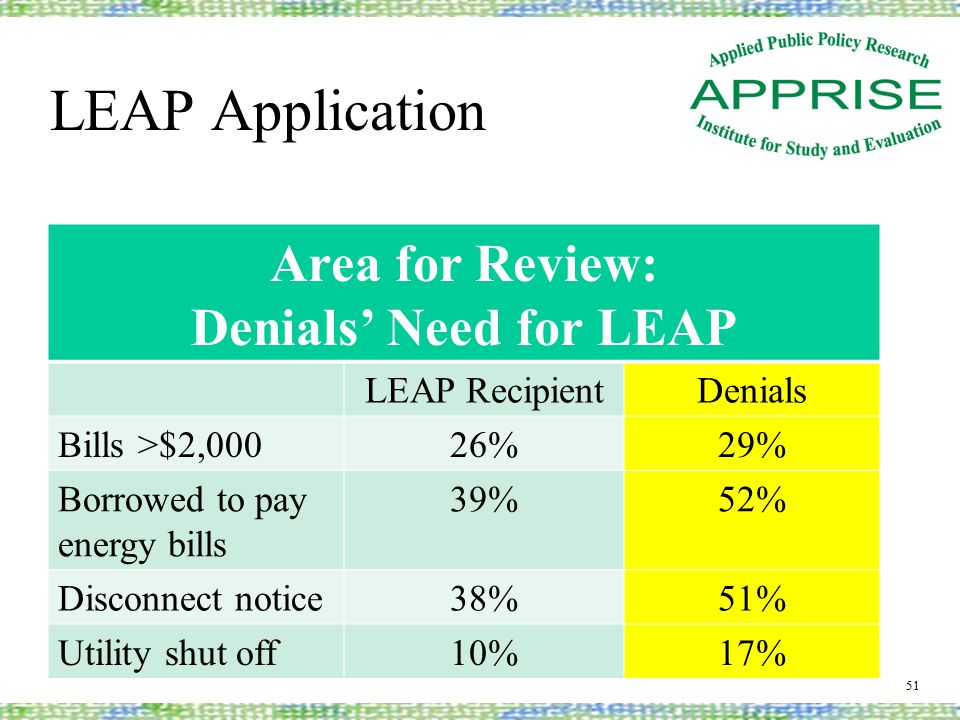 LEAP Application 51 Area for Review: Denials' Need for LEAP LEAP RecipientDenials Bills >$2,00026%29% Borrowed to pay energy bills 39%52% Disconnect notice38%51% Utility shut off10%17%