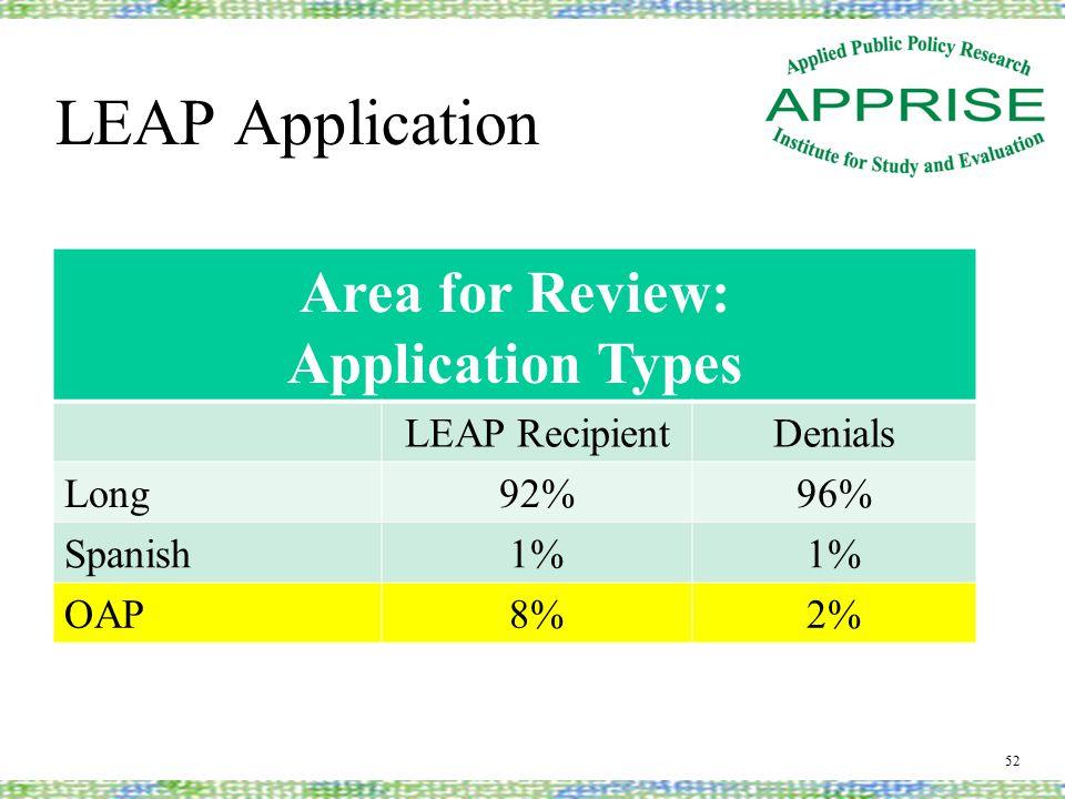 LEAP Application 52 Area for Review: Application Types LEAP RecipientDenials Long92%96% Spanish1% OAP8%2%