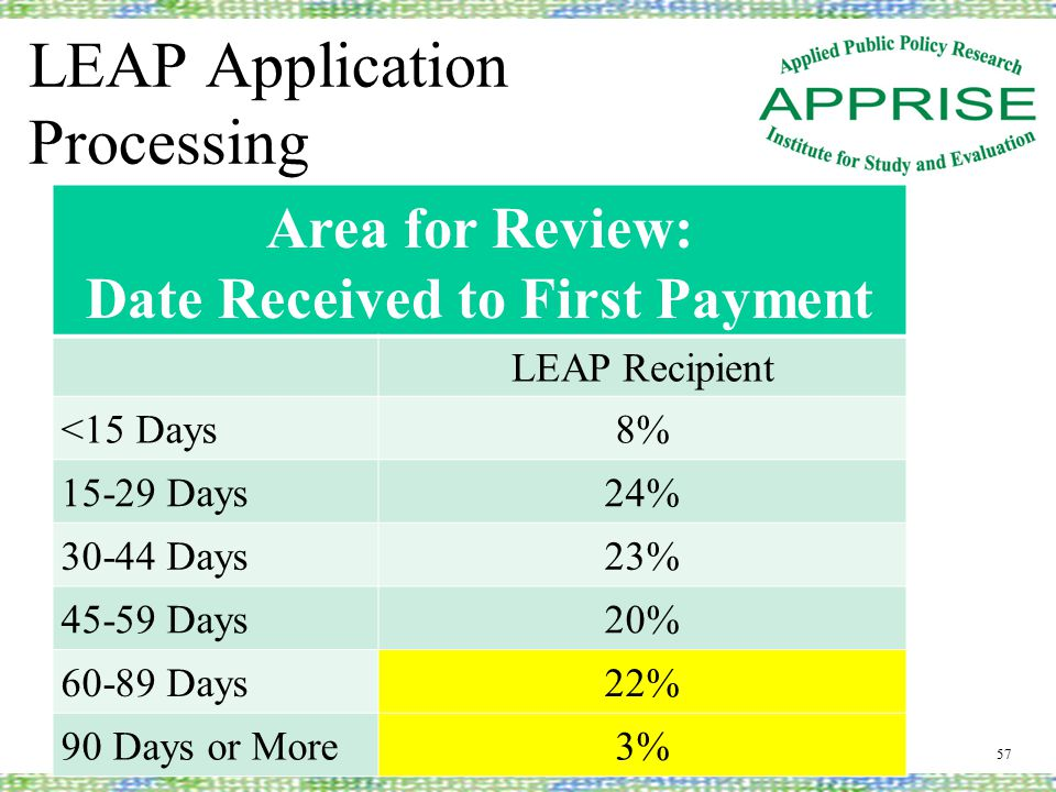 LEAP Application Processing 57 Area for Review: Date Received to First Payment LEAP Recipient <15 Days8% 15-29 Days24% 30-44 Days23% 45-59 Days20% 60-89 Days22% 90 Days or More3%