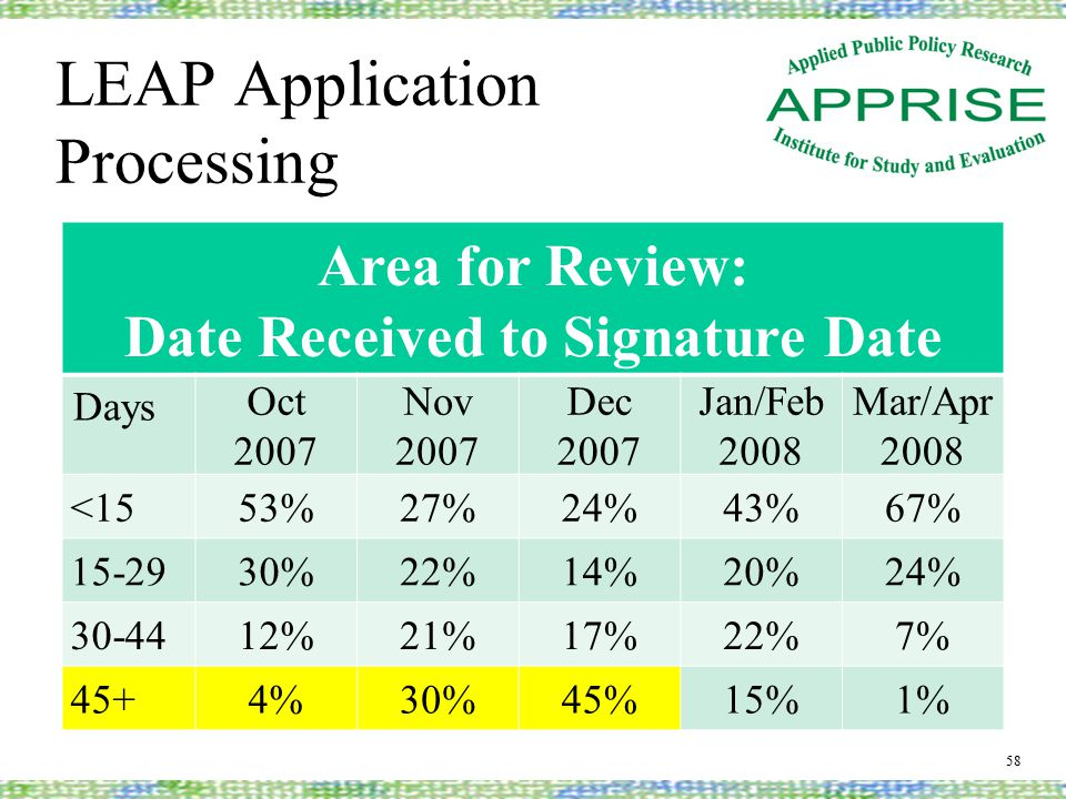 LEAP Application Processing 58 Area for Review: Date Received to Signature Date Days Oct 2007 Nov 2007 Dec 2007 Jan/Feb 2008 Mar/Apr 2008 <1553%27%24%43%67% 15-2930%22%14%20%24% 30-4412%21%17%22%7% 45+4%30%45%15%1%