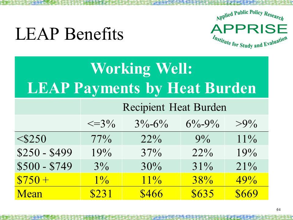LEAP Benefits 64 Working Well: LEAP Payments by Heat Burden Recipient Heat Burden <=3%3%-6%6%-9%>9% <$25077%22%9%11% $250 - $49919%37%22%19% $500 - $7493%30%31%21% $750 +1%11%38%49% Mean$231$466$635$669