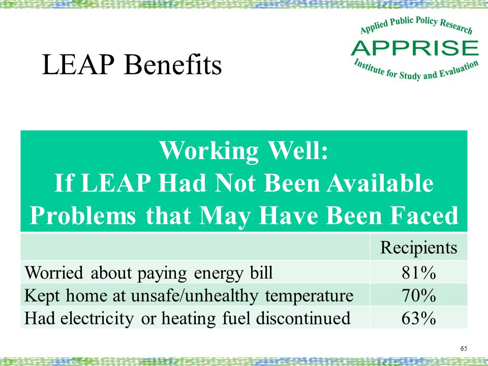 LEAP Benefits 65 Working Well: If LEAP Had Not Been Available Problems that May Have Been Faced Recipients Worried about paying energy bill81% Kept home at unsafe/unhealthy temperature70% Had electricity or heating fuel discontinued63%