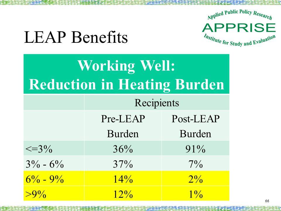 LEAP Benefits 66 Working Well: Reduction in Heating Burden Recipients Pre-LEAP Burden Post-LEAP Burden <=3%36%91% 3% - 6%37%7% 6% - 9%14%2% >9%12%1%