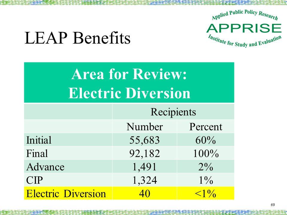 LEAP Benefits 69 Area for Review: Electric Diversion Recipients NumberPercent Initial55,68360% Final92,182100% Advance1,4912% CIP1,3241% Electric Diversion40<1%