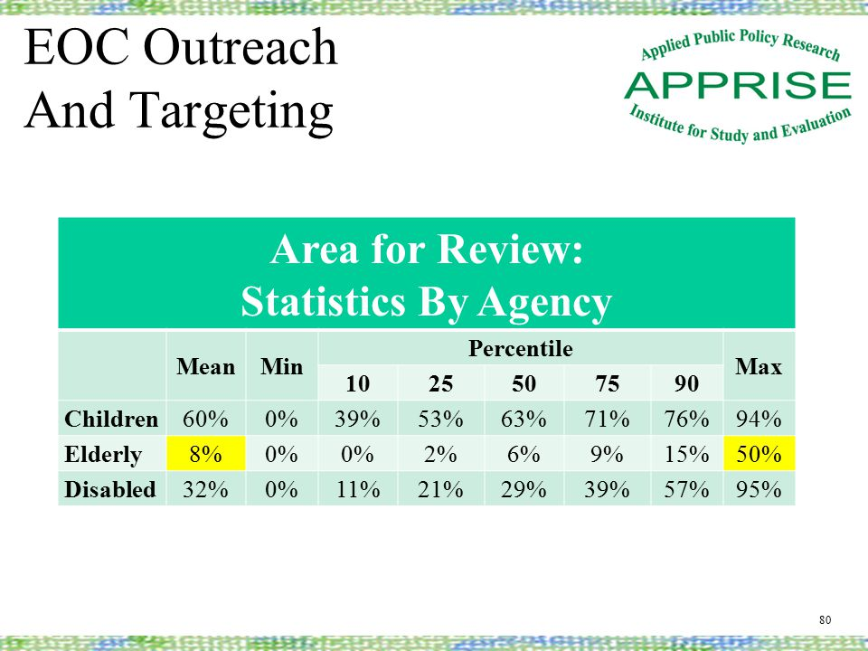 EOC Outreach And Targeting 80 Area for Review: Statistics By Agency MeanMin Percentile Max 1025507590 Children60%0%39%53%63%71%76%94% Elderly8%0% 2%6%9%15%50% Disabled32%0%11%21%29%39%57%95%