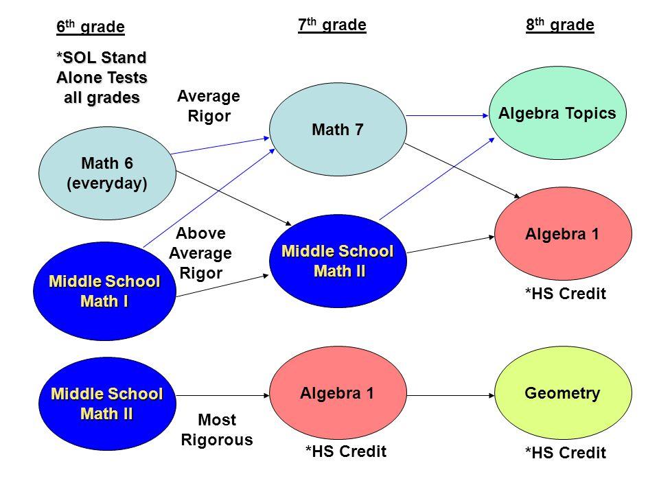 Math 6 (everyday) Middle School Middle School Math I Algebra 1 Middle School Math II Math II Math 7 Geometry Algebra 1 Algebra Topics Average Rigor Mo