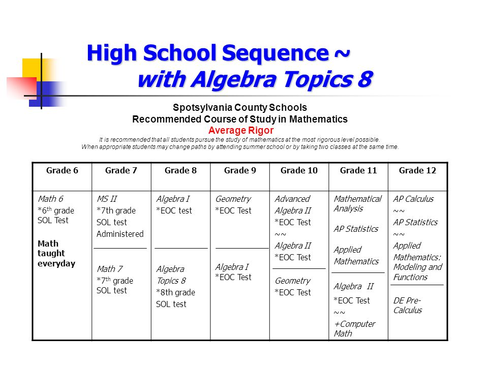 High School Sequence ~ with Algebra Topics 8 Spotsylvania County Schools Recommended Course of Study in Mathematics Average Rigor It is recommended th