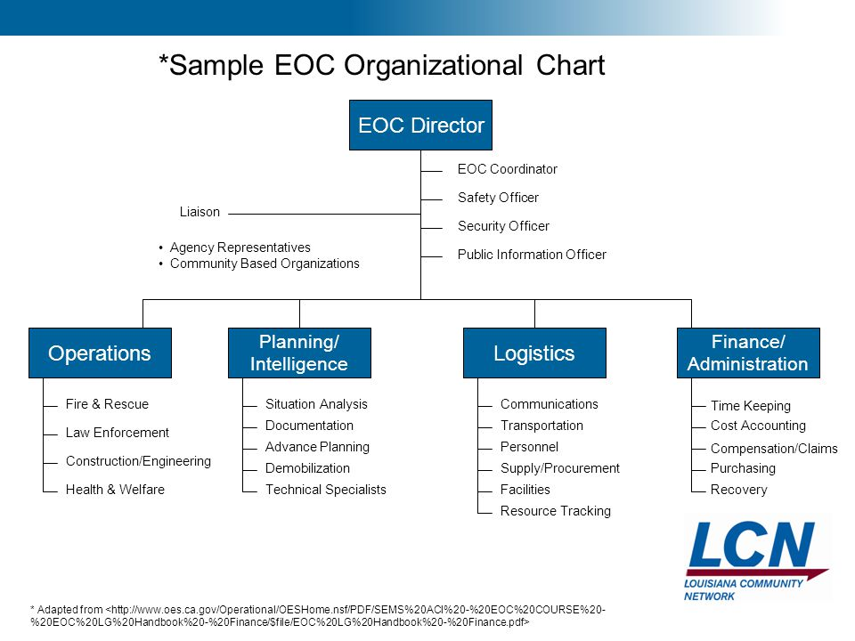 26 EOC Director LogisticsOperations Finance/ Administration EOC Coordinator Safety Officer Security Officer Public Information Officer Liaison Agency
