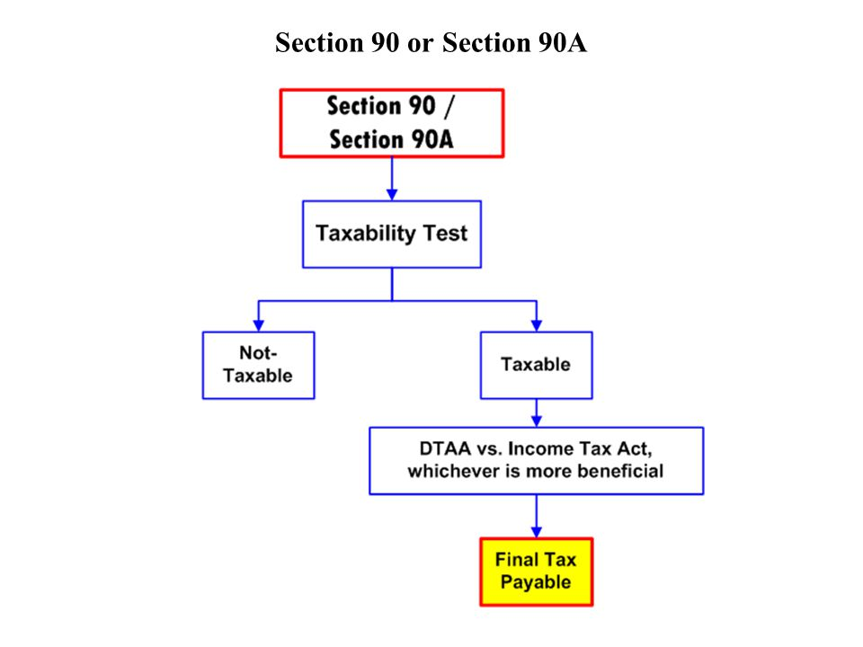 Section 90 or Section 90A