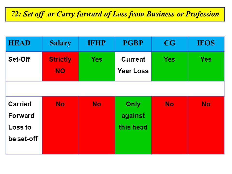 72: Set off or Carry forward of Loss from Business or Profession HEADSalaryIFHPPGBPCGIFOS Set-Off Strictly NO Yes Current Year Loss Yes Carried Forward Loss to be set-off No Only against this head No
