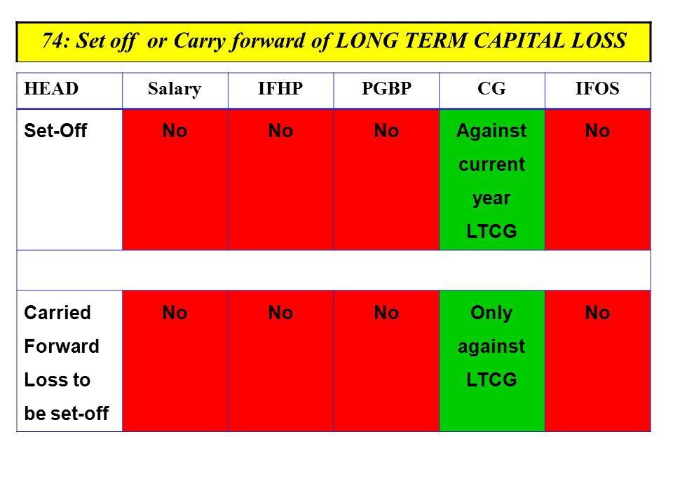 74: Set off or Carry forward of LONG TERM CAPITAL LOSS HEADSalaryIFHPPGBPCGIFOS Set-Off No Against current year LTCG No Carried Forward Loss to be set-off No Only against LTCG No