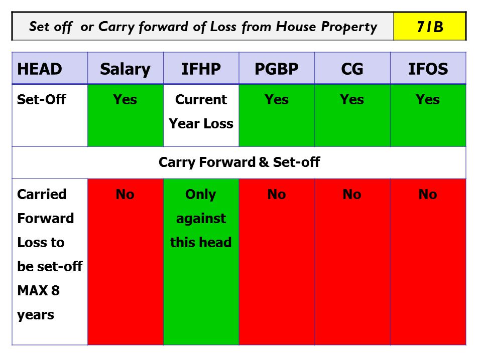 Set off or Carry forward of Loss from House Property 71B HEADSalaryIFHPPGBPCGIFOS Set-OffYes Current Year Loss Yes Carry Forward & Set-off Carried Forward Loss to be set-off MAX 8 years NoOnly against this head No