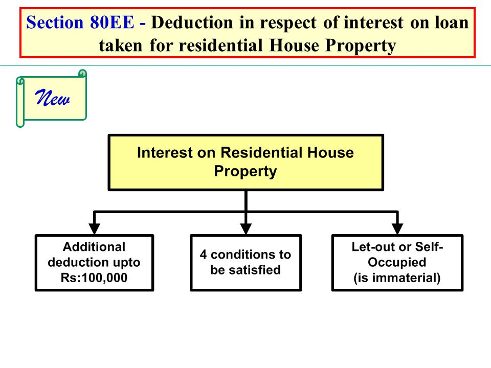 Section 80EE - Deduction in respect of interest on loan taken for residential House Property New