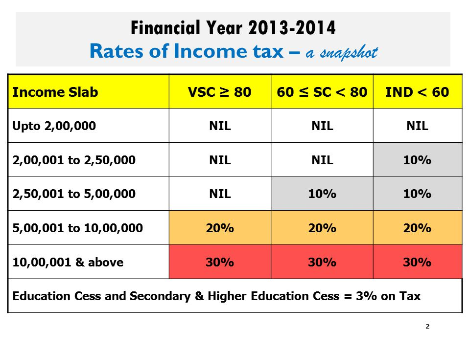 2 Financial Year 2013-2014 Rates of Income tax – a snapshot Income SlabVSC ≥ 8060 ≤ SC < 80IND < 60 Upto 2,00,000NIL 2,00,001 to 2,50,000NIL 10% 2,50,001 to 5,00,000NIL10% 5,00,001 to 10,00,00020% 10,00,001 & above30% Education Cess and Secondary & Higher Education Cess = 3% on Tax