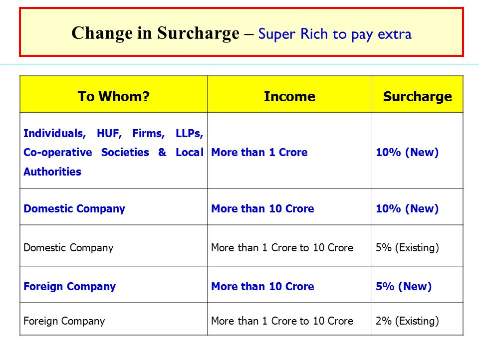 Change in Surcharge – Super Rich to pay extra To Whom?IncomeSurcharge Individuals, HUF, Firms, LLPs, Co-operative Societies & Local Authorities More than 1 Crore10% (New) Domestic CompanyMore than 10 Crore10% (New) Domestic CompanyMore than 1 Crore to 10 Crore5% (Existing) Foreign CompanyMore than 10 Crore5% (New) Foreign CompanyMore than 1 Crore to 10 Crore2% (Existing)