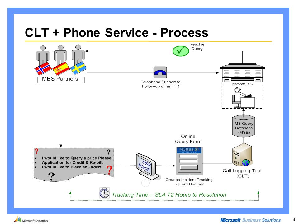 8 CLT + Phone Service - Process