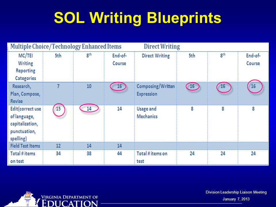 Division Leadership Liaison Meeting January 7, 2013 SOL Writing Blueprints