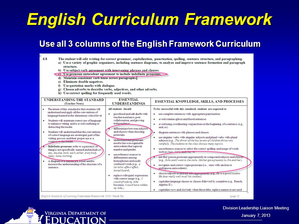 Division Leadership Liaison Meeting January 7, 2013 English Curriculum Framework Use all 3 columns of the English Framework Curriculum