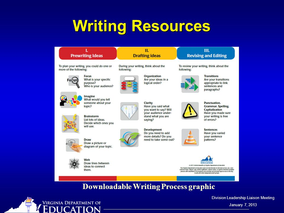 Division Leadership Liaison Meeting January 7, 2013 Writing Resources Downloadable Writing Process graphic