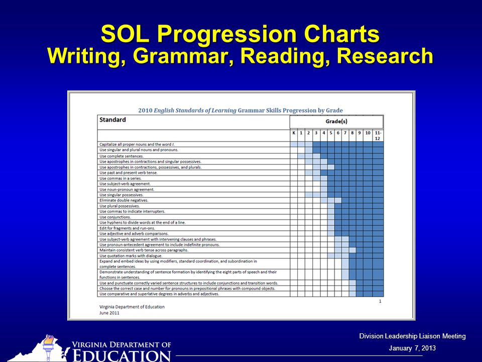 Division Leadership Liaison Meeting January 7, 2013 SOL Progression Charts Writing, Grammar, Reading, Research