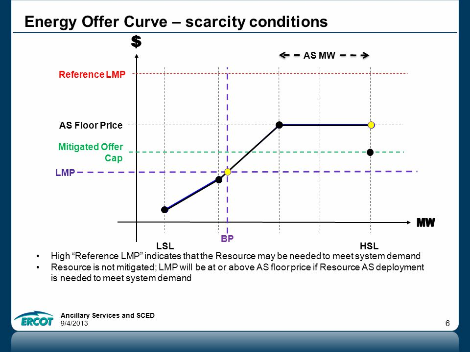 Ancillary Services and SCED 9/4/2013 6 Energy Offer Curve – scarcity conditions High Reference LMP indicates that the Resource may be needed to meet system demand Resource is not mitigated; LMP will be at or above AS floor price if Resource AS deployment is needed to meet system demand AS Floor Price HSLLSL Reference LMP Mitigated Offer Cap LMP AS MW BP
