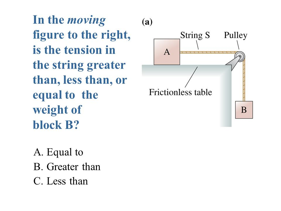 In the moving figure to the right, is the tension in the string greater than, less than, or equal to the weight of block B.