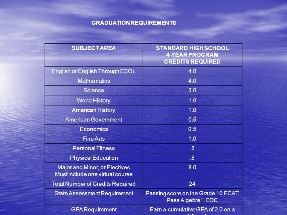 GRADUATION REQUIREMENTS SUBJECT AREASTANDARD HIGH SCHOOL 4-YEAR PROGRAM CREDITS REQUIRED English or English Through ESOL4.0 Mathematics4.0 Science3.0 World History1.0 American History1.0 American Government0.5 Economics0.5 Fine Arts1.0 Personal Fitness.5 Physical Education.5 Major and Minor, or Electives Must include one virtual course 8.0 Total Number of Credits Required24 State Assessment RequirementPassing score on the Grade 10 FCAT Pass Algebra 1 EOC GPA RequirementEarn a cumulative GPA of 2.0 on a 4.0 scale