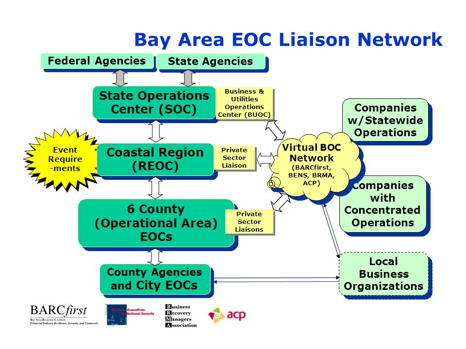 Bay Area EOC Liaison Network Federal Agencies State Operations Center (SOC) Companies w/Statewide Operations Event Require -ments 6 County (Operational Area) EOCs 6 County (Operational Area) EOCs Coastal Region (REOC) Coastal Region (REOC) State Agencies County Agencies and City EOCs Companies with Concentrated Operations Companies with Concentrated Operations Business & Utilities Operations Center (BUOC) Private Sector Liaison Private Sector Liaisons Virtual BOC Network (BARCfirst, BENS, BRMA, ACP) Virtual BOC Network (BARCfirst, BENS, BRMA, ACP) Local Business Organizations