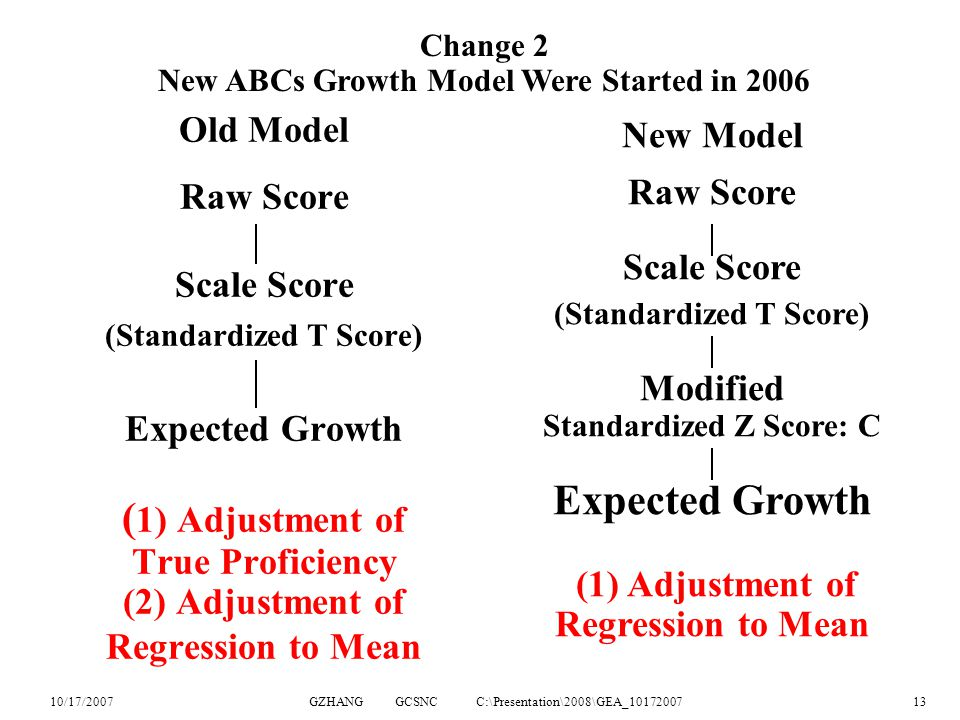10/17/2007GZHANG GCSNC C:\Presentation\2008\GEA_1017200713 Old Model Raw Score Scale Score (Standardized T Score) Expected Growth ( 1) Adjustment of True Proficiency (2) Adjustment of Regression to Mean New Model Raw Score Scale Score (Standardized T Score) Modified Standardized Z Score: C Expected Growth (1) Adjustment of Regression to Mean Change 2 New ABCs Growth Model Were Started in 2006