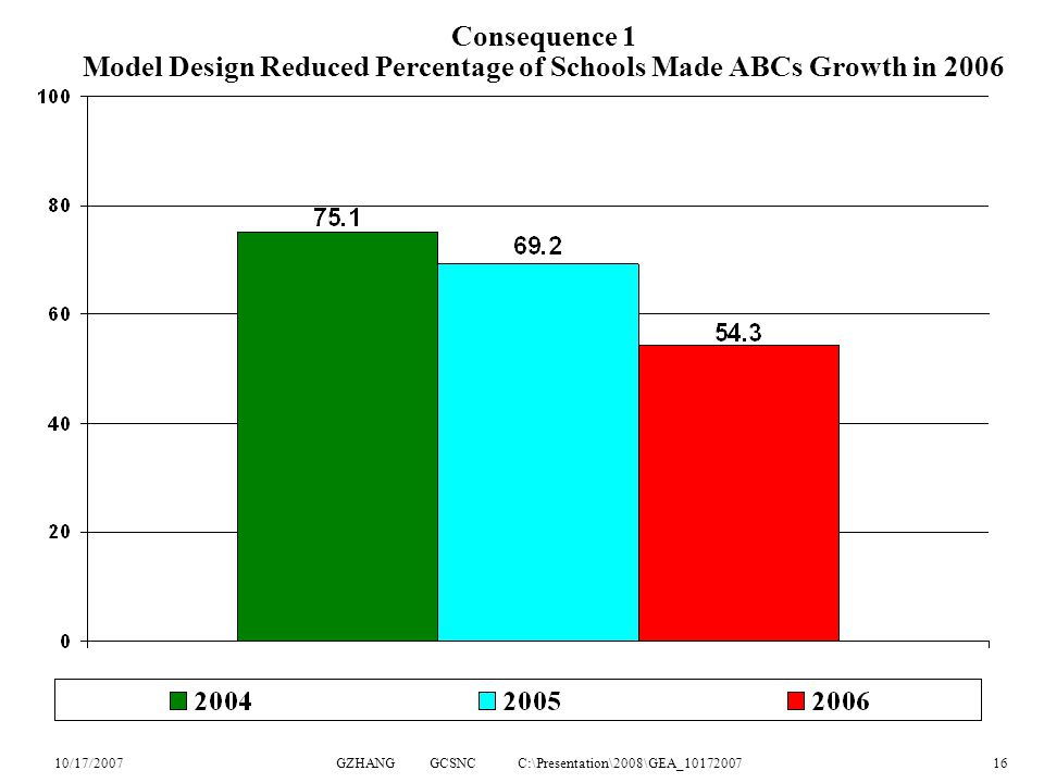 10/17/2007GZHANG GCSNC C:\Presentation\2008\GEA_1017200716 Consequence 1 Model Design Reduced Percentage of Schools Made ABCs Growth in 2006