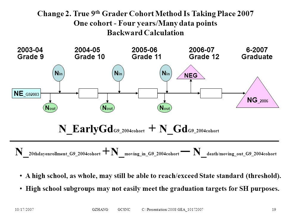 10/17/2007GZHANG GCSNC C:\Presentation\2008\GEA_1017200719 N_EarlyGd G9_2004cohort + N_Gd G9_2004cohort N_ 20thdayenrollment_G9_2004cohort + N_ moving_in_G9_2004cohort ─ N_ death/moving_out_G9_2004cohort 2003-042004-052005-062006-076-2007 Grade 9Grade 10Grade 11Grade 12 Graduate NE _G92003 N in N out N in N out N in N out NEG NG _2006 Change 2.