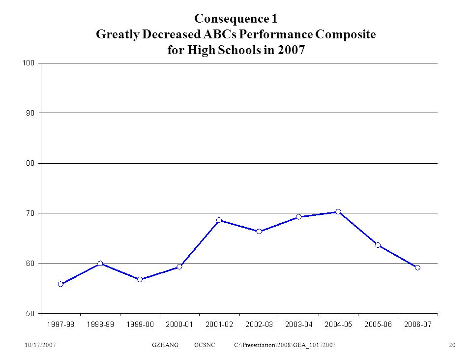 10/17/2007GZHANG GCSNC C:\Presentation\2008\GEA_1017200720 Consequence 1 Greatly Decreased ABCs Performance Composite for High Schools in 2007